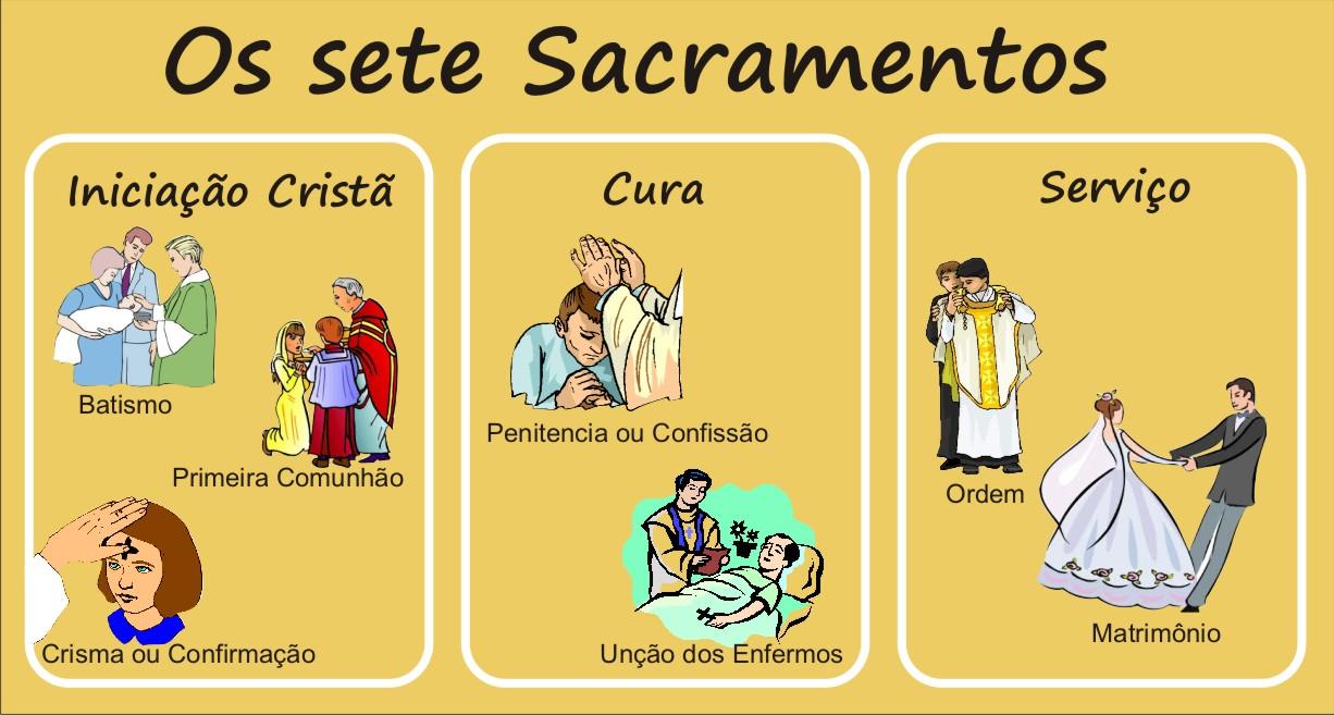 Os Mandamentos Na Vida Cristã: Sacramentos Da Igreja Católica